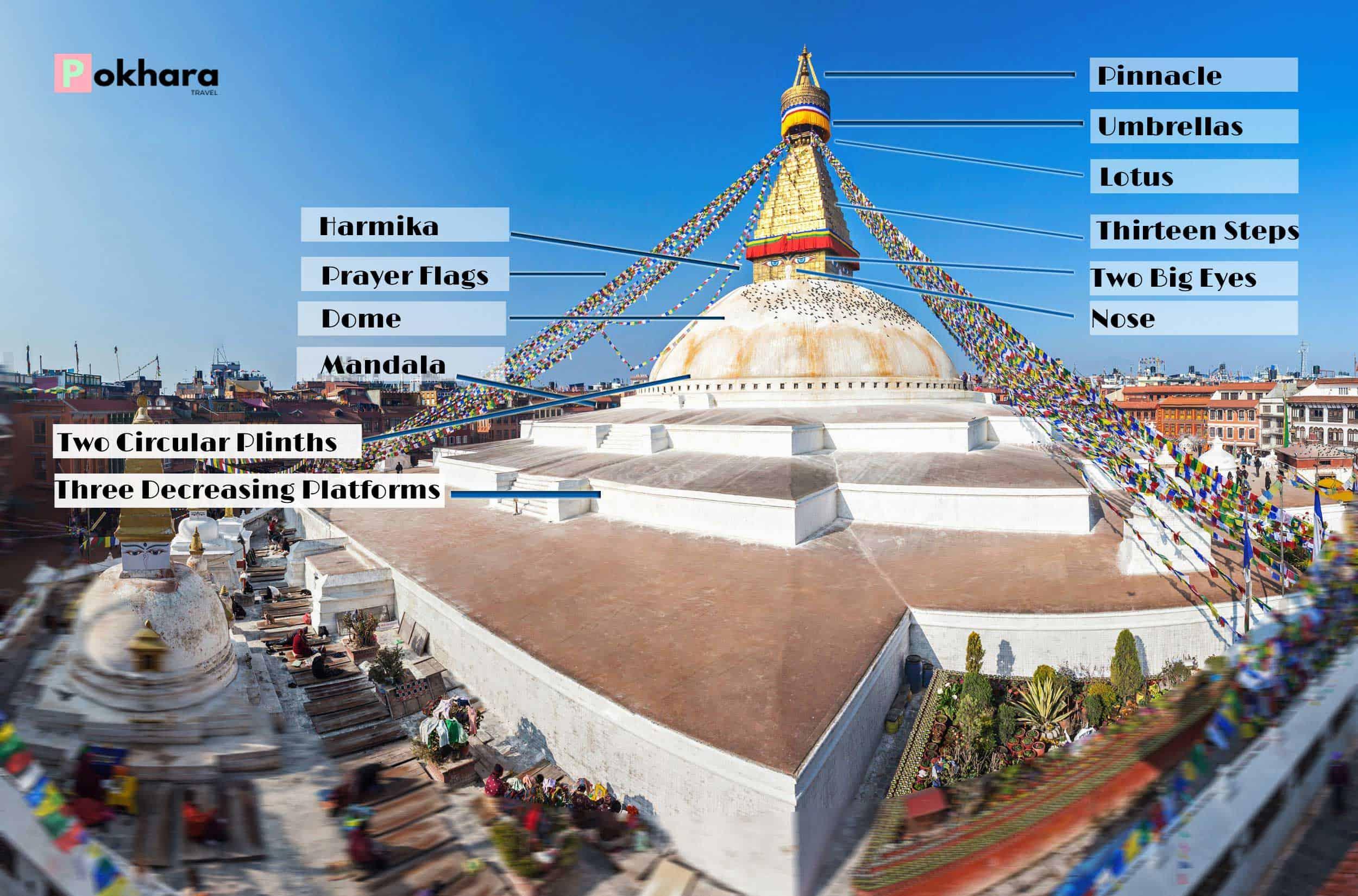 Boudhanath Stupa Living Architecture