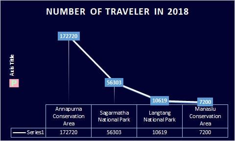 nepal trek statistics 2018